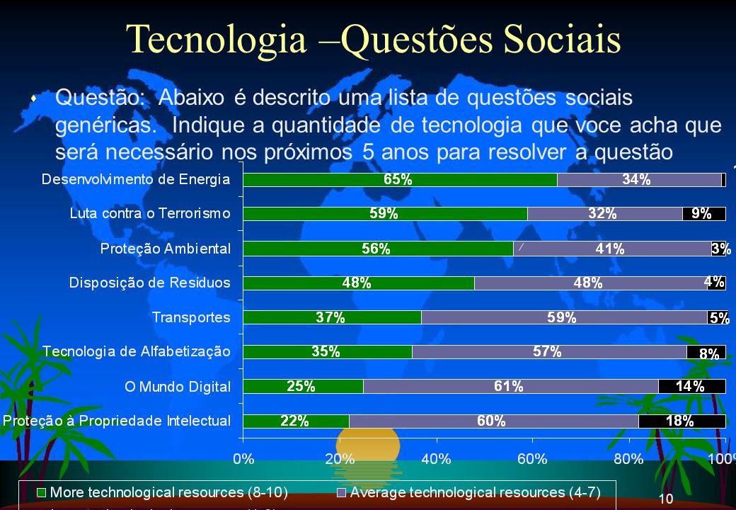 Tecnologia –Questões Sociais