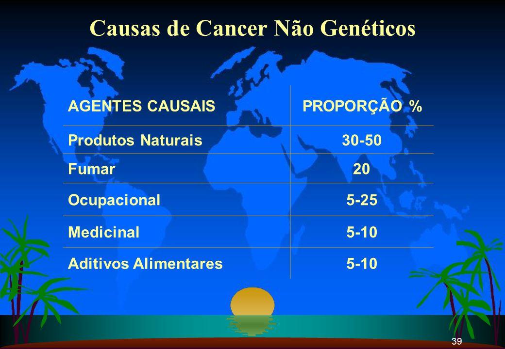 Causas de Cancer Não Genéticos