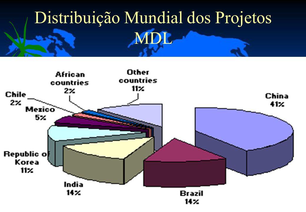 Distribuição Mundial dos Projetos MDL