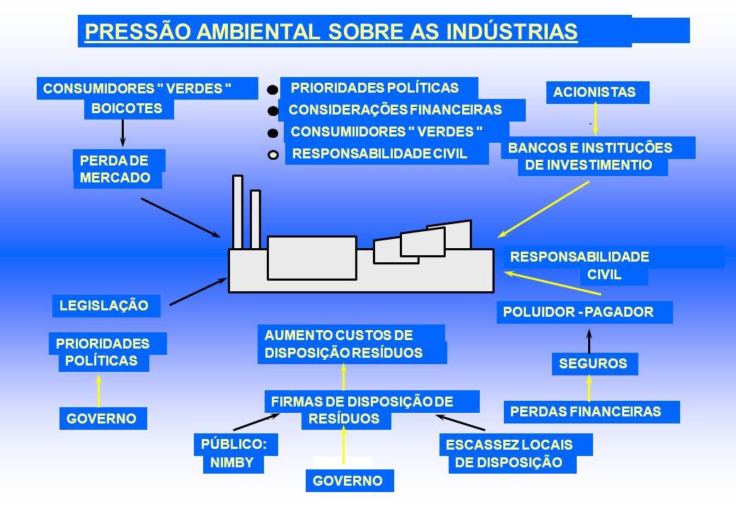 PRESSÃO AMBIENTAL SOBRE AS INDÚSTRIAS