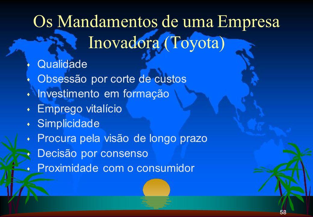 Os Mandamentos de uma Empresa Inovadora (Toyota)