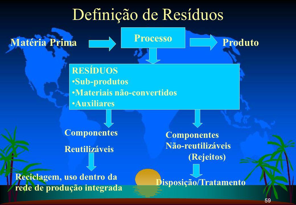 Definição de Resíduos Processo Matéria Prima Produto RESÍDUOS