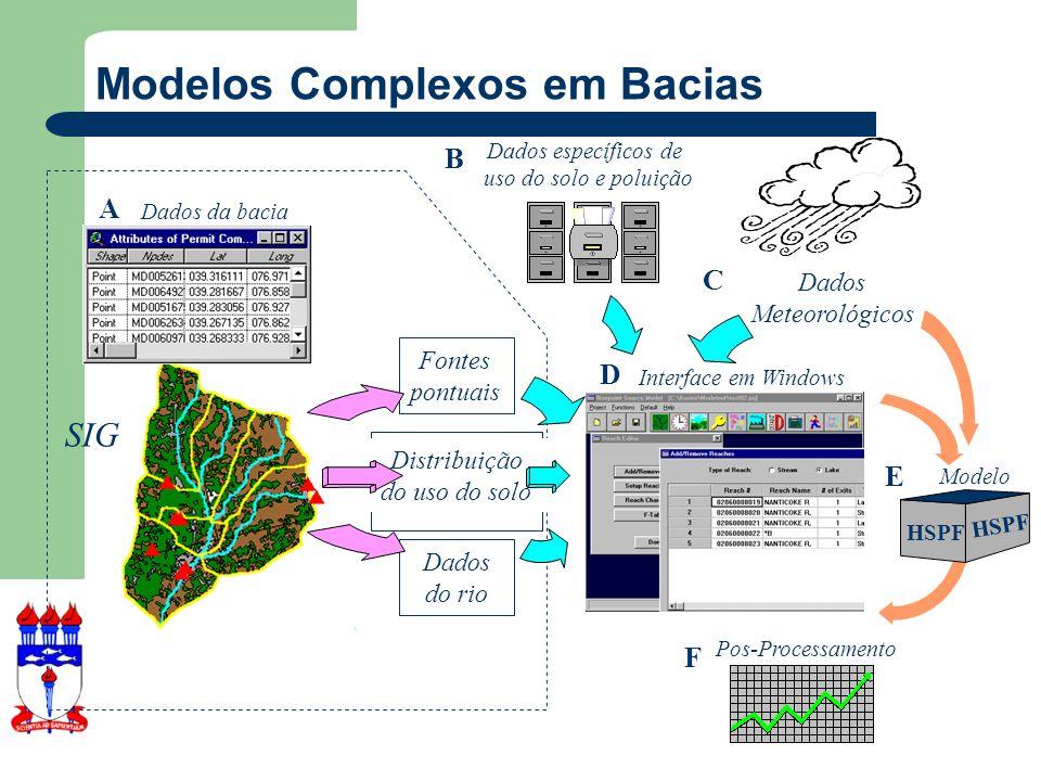Modelos Complexos em Bacias