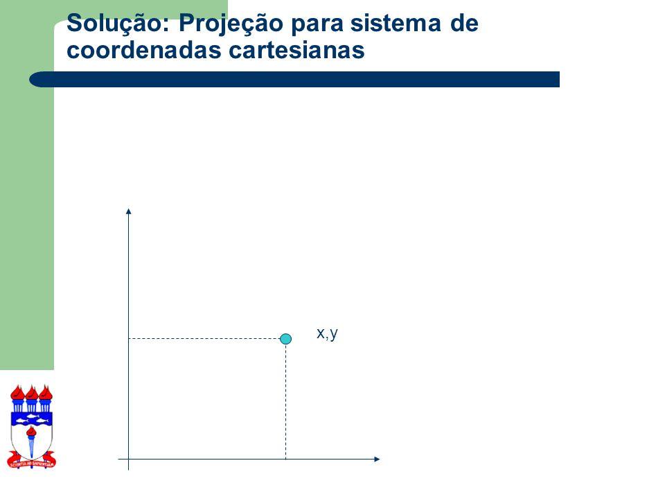 Solução: Projeção para sistema de coordenadas cartesianas