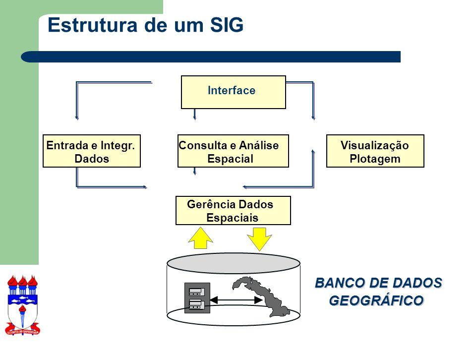 Estrutura de um SIG BANCO DE DADOS GEOGRÁFICO Interface