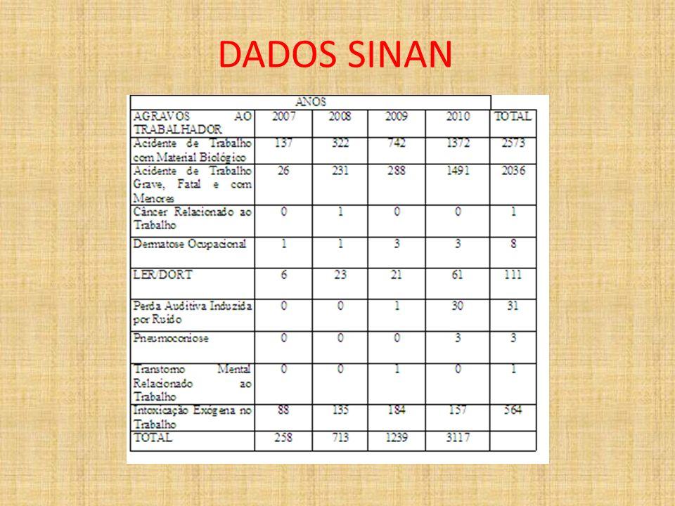 DADOS SINAN