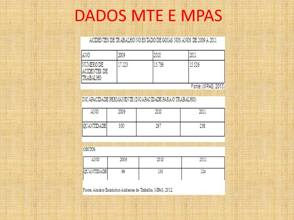 DADOS MTE E MPAS