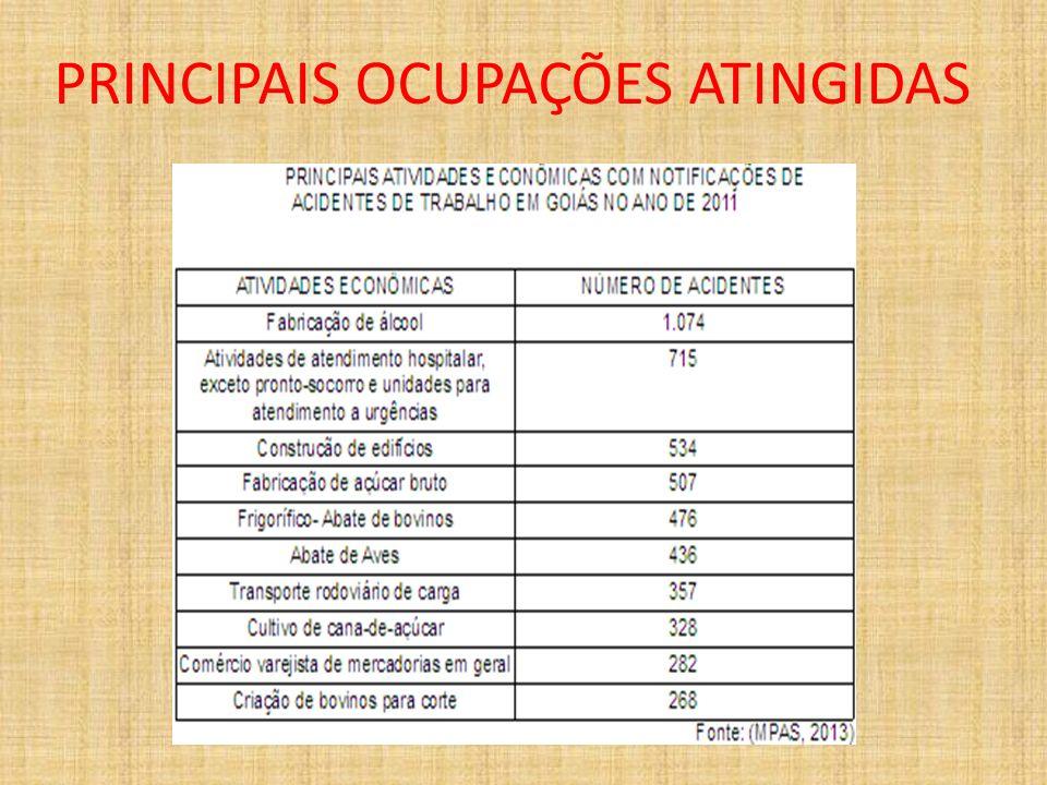 PRINCIPAIS OCUPAÇÕES ATINGIDAS