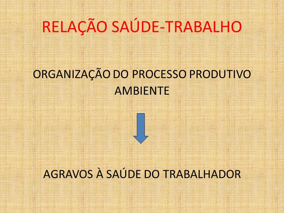 RELAÇÃO SAÚDE-TRABALHO