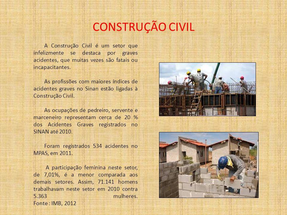 CONSTRUÇÃO CIVILA Construção Civil é um setor que infelizmente se destaca por graves acidentes, que muitas vezes são fatais ou incapacitantes.