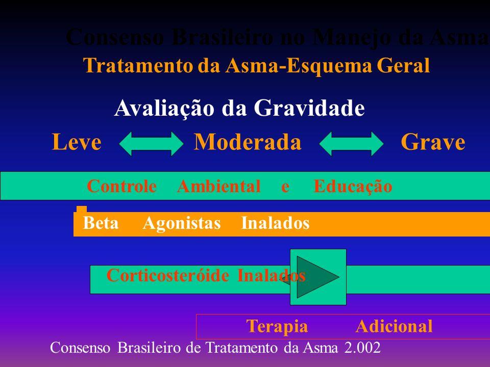 Consenso Brasileiro no Manejo da Asma