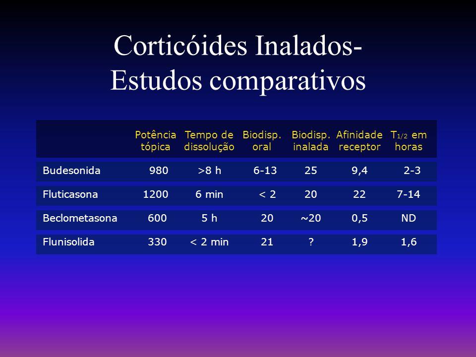 Corticóides Inalados- Estudos comparativos