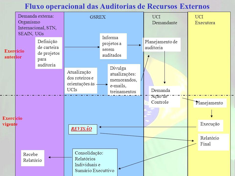 Fluxo operacional das Auditorias de Recursos Externos