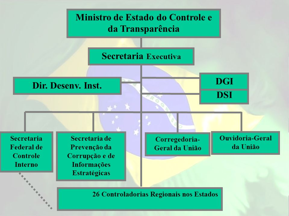 Ministro de Estado do Controle e da Transparência