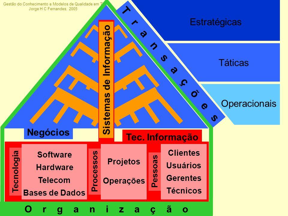 T r a n s a ç õ e s Estratégicas Sistemas de Informação Táticas