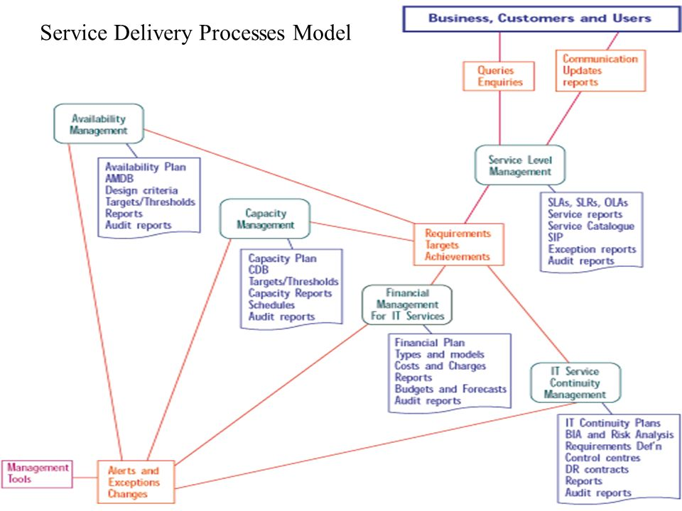 Service Delivery Processes Model