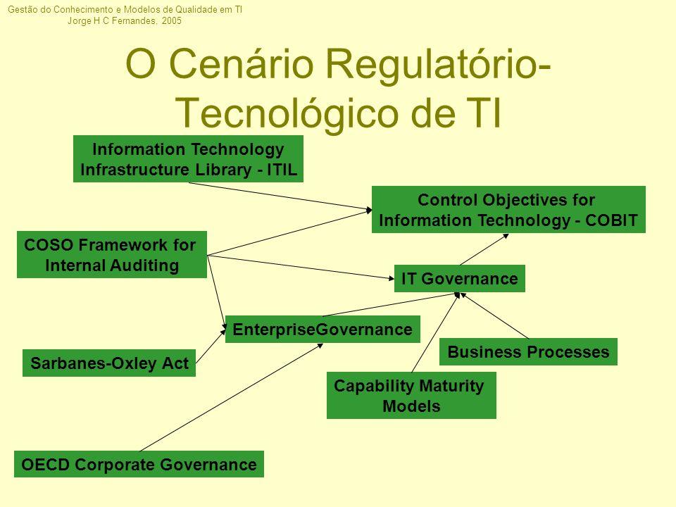 O Cenário Regulatório-Tecnológico de TI
