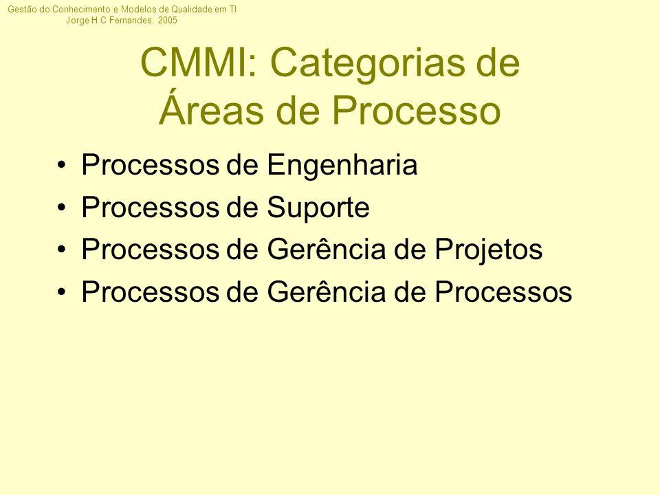 CMMI: Categorias de Áreas de Processo