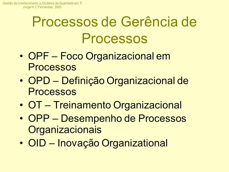 Processos de Gerência de Processos