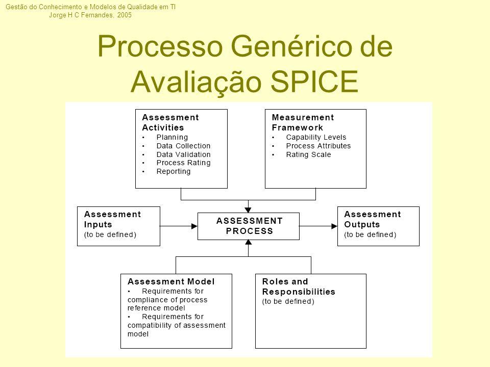 Processo Genérico de Avaliação SPICE