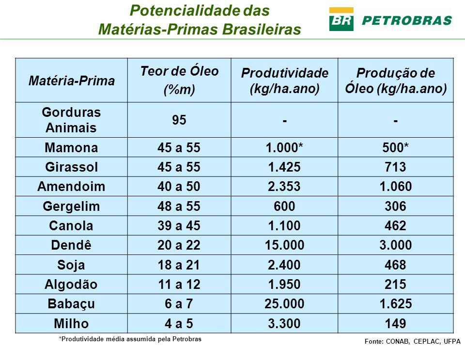Potencialidade das Matérias-Primas Brasileiras