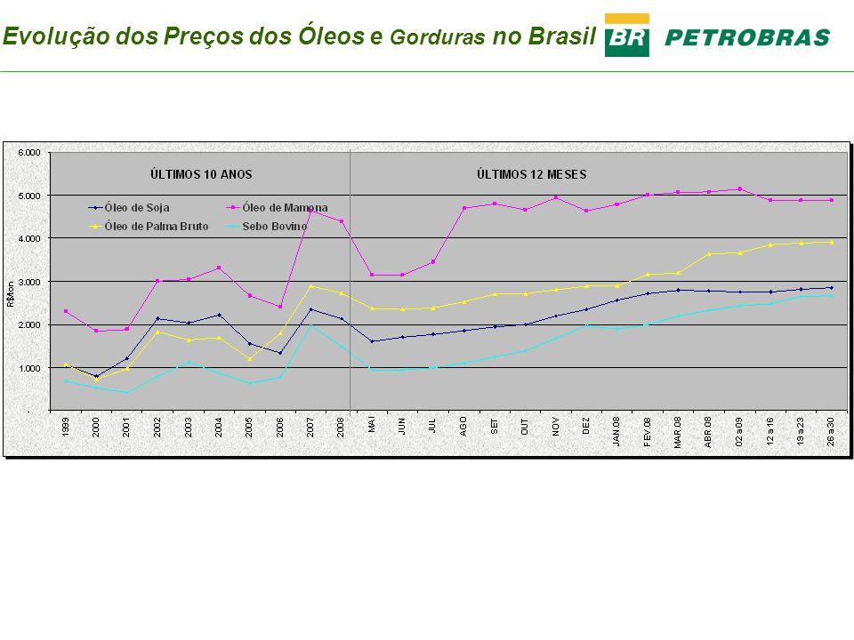 Evolução dos Preços dos Óleos e Gorduras no Brasil