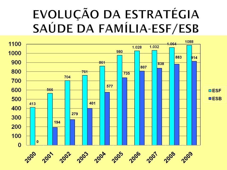 EVOLUÇÃO DA ESTRATÉGIA SAÚDE DA FAMÍLIA-ESF/ESB