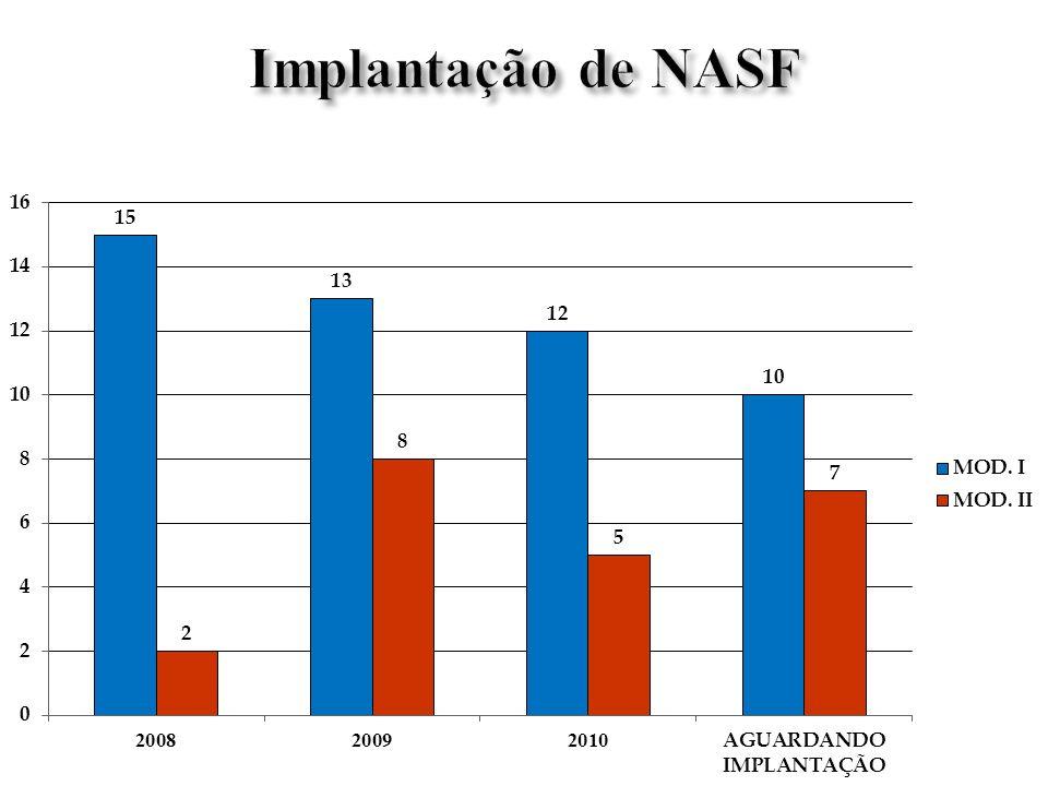 Implantação de NASF