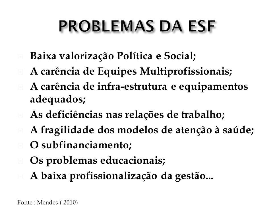 PROBLEMAS DA ESF Baixa valorização Política e Social;