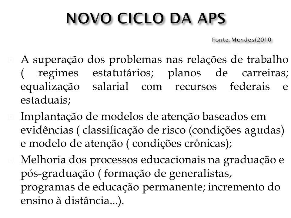 NOVO CICLO DA APS Fonte: Mendes(2010