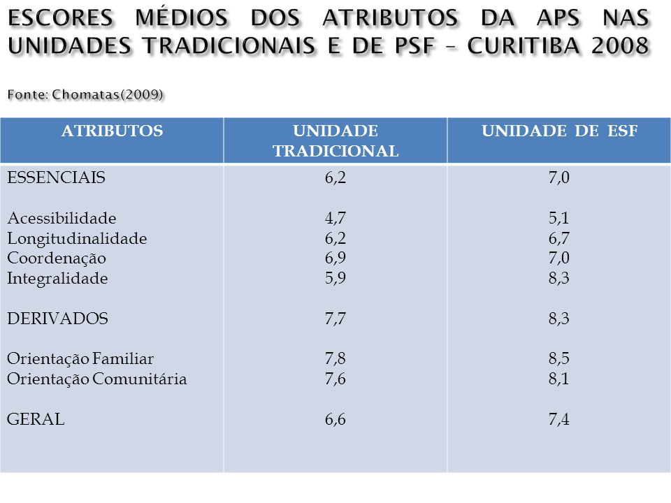 ESCORES MÉDIOS DOS ATRIBUTOS DA APS NAS UNIDADES TRADICIONAIS E DE PSF – CURITIBA 2008 Fonte: Chomatas(2009)