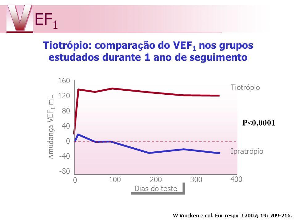 V EF1. Tiotrópio: comparação do VEF1 nos grupos estudados durante 1 ano de seguimento. 160. 120.