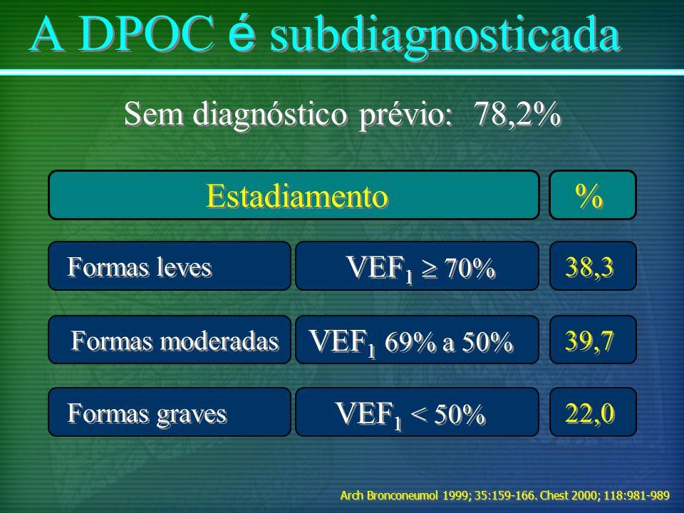 A DPOC é subdiagnosticada
