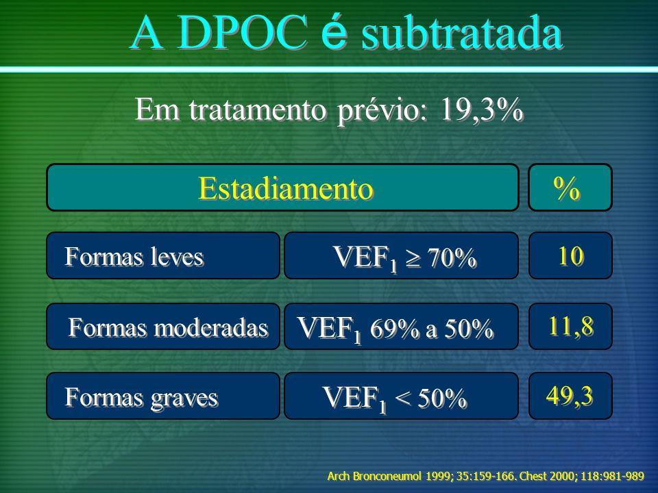 Em tratamento prévio: 19,3%