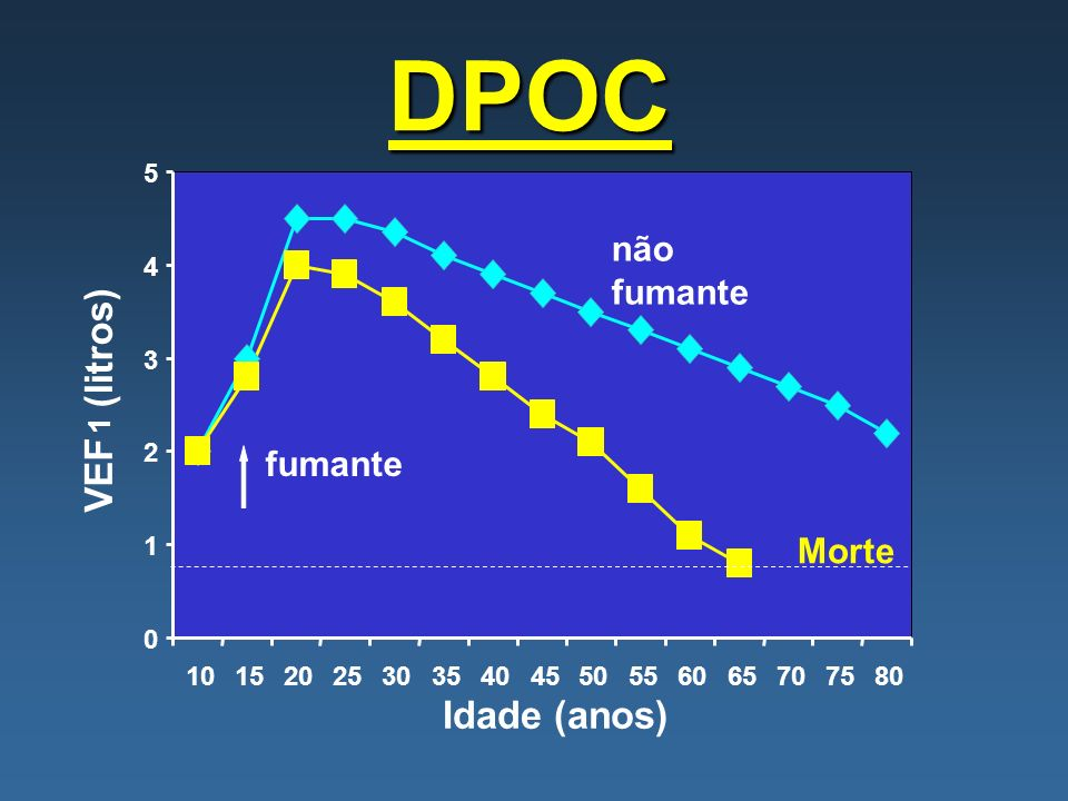 DPOC (litros) VEF Idade (anos) não fumante fumante Morte 1 5 4 3 2 1