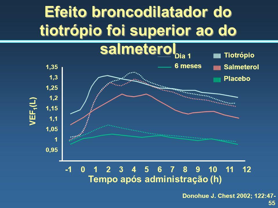 Efeito broncodilatador do tiotrópio foi superior ao do salmeterol
