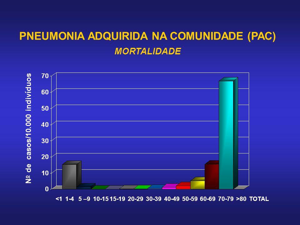 PNEUMONIA ADQUIRIDA NA COMUNIDADE (PAC) MORTALIDADE