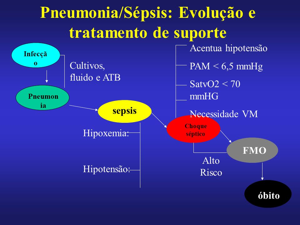 Pneumonia/Sépsis: Evolução e tratamento de suporte