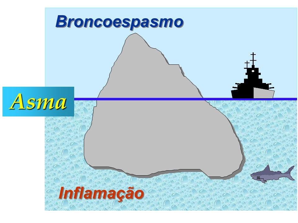 Asma Broncoespasmo Inflamação