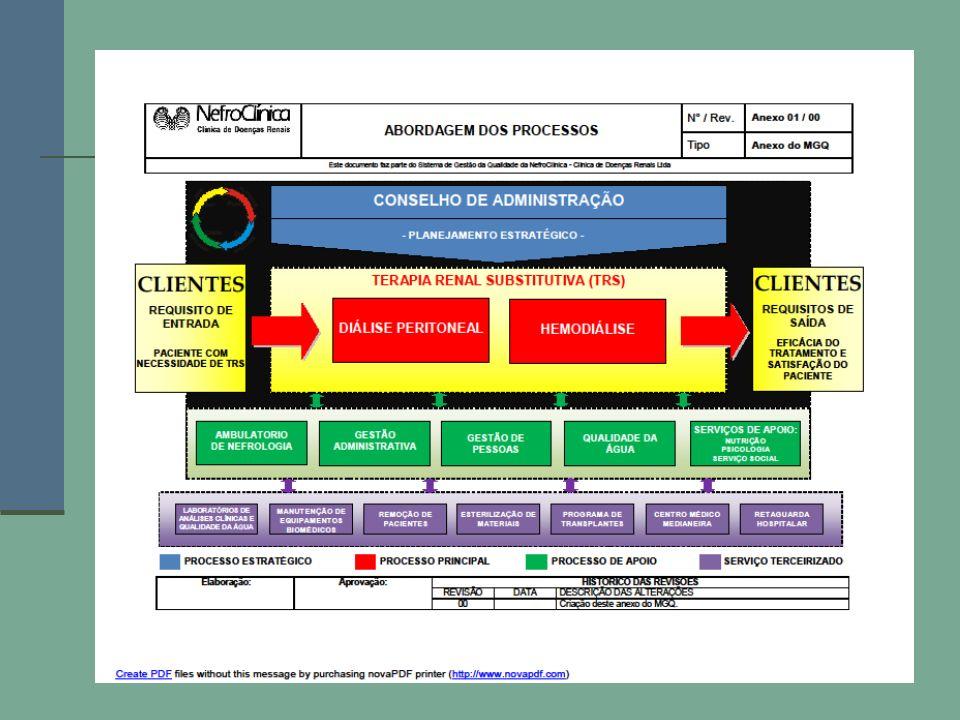 NefroClínica - Clínica de Tratamento Renal