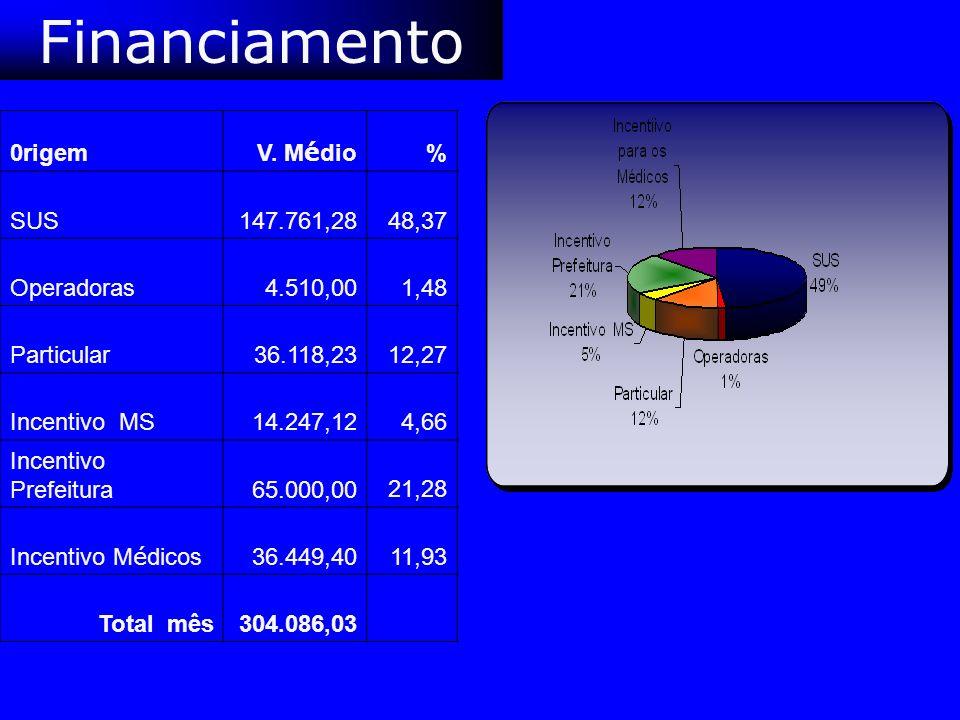 Financiamento 0rigem V. Médio % SUS 147.761,28 48,37 Operadoras