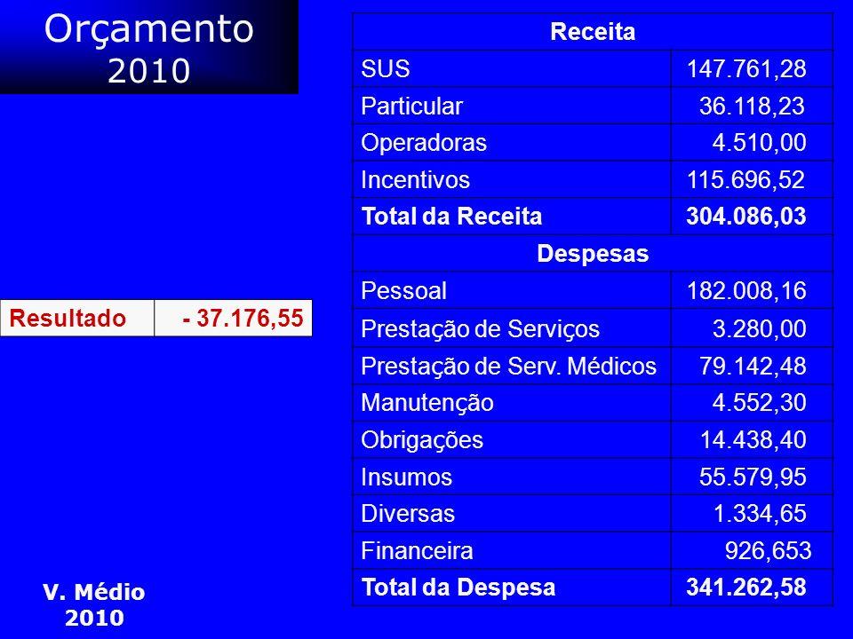 Orçamento 2010 Receita SUS 147.761,28 Particular 36.118,23 Operadoras