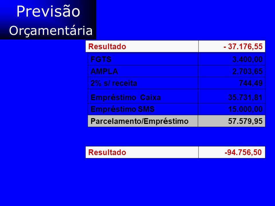 Previsão Orçamentária Resultado - 37.176,55 FGTS 3.400,00 AMPLA