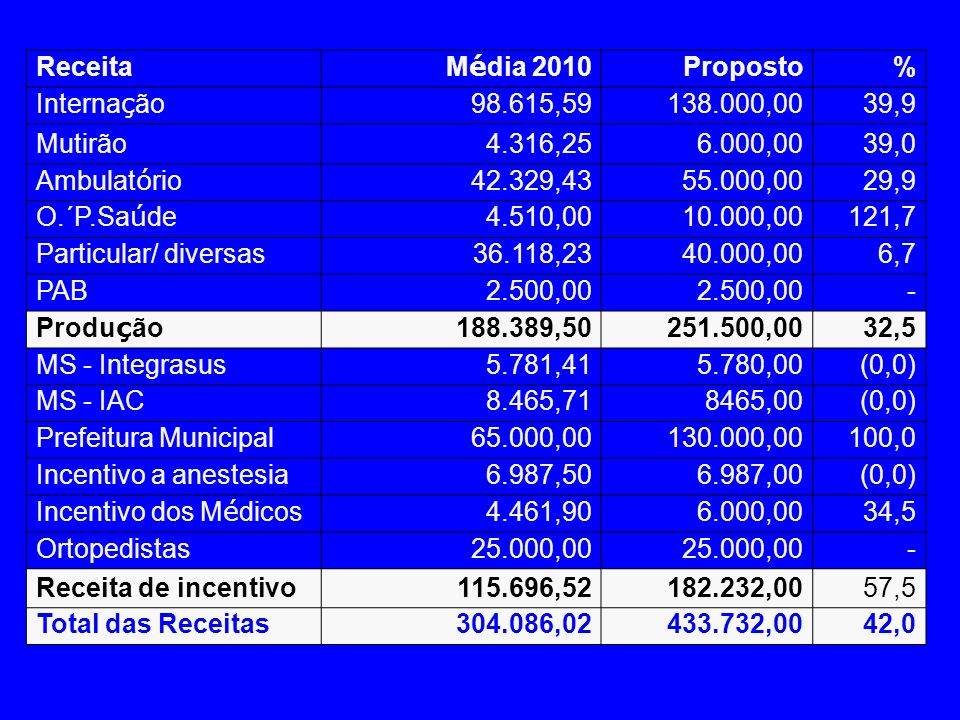 Receita Média 2010. Proposto. % Internação. 98.615,59. 138.000,00. 39,9. Mutirão. 4.316,25.