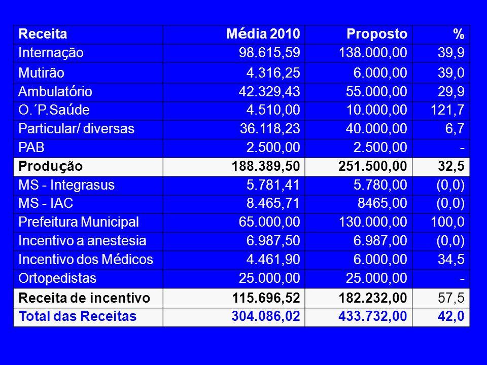 ReceitaMédia 2010. Proposto. % Internação. 98.615,59. 138.000,00. 39,9. Mutirão. 4.316,25. 6.000,00.