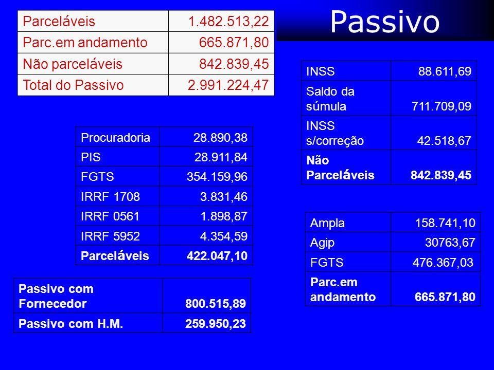 Passivo Parceláveis 1.482.513,22 Parc.em andamento 665.871,80