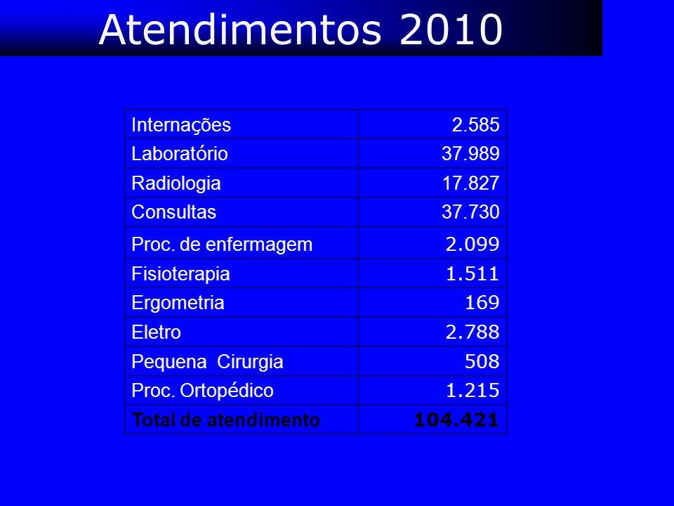 Atendimentos 2010 Internações 2.585 Laboratório 37.989 Radiologia