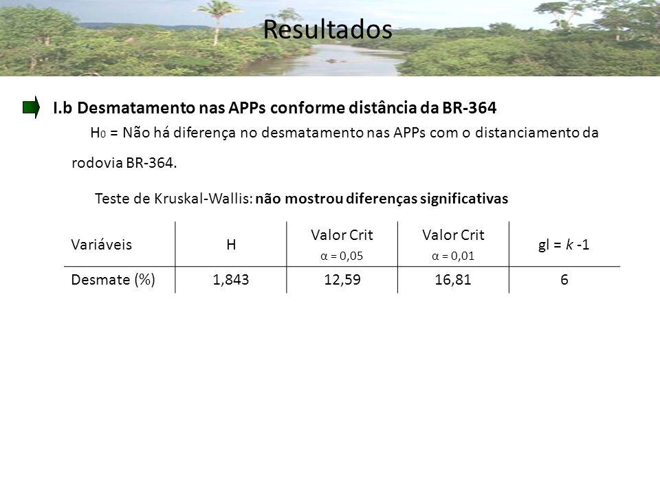 Resultados I.b Desmatamento nas APPs conforme distância da BR-364