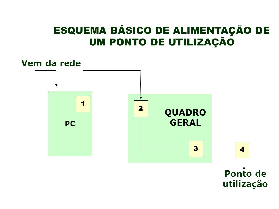 ESQUEMA BÁSICO DE ALIMENTAÇÃO DE UM PONTO DE UTILIZAÇÃO