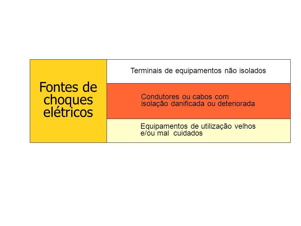 Fontes de choques elétricos Terminais de equipamentos não isolados
